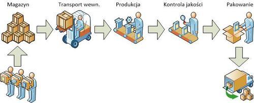 Proces Produkcyjny Encyklopedia Zarządzania