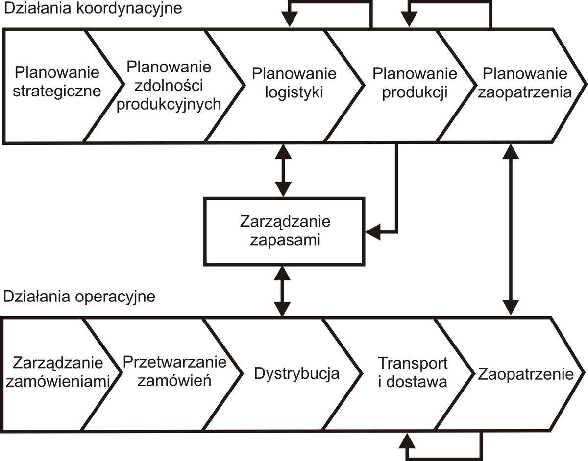 logistyka produkcji pdf chomikuj