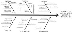 M C3 A9thode APTE likewise Ishikawa furthermore Diagram Of Circle System moreover Fishbone Diagram Template moreover 263882859393484472. on ishikawa diagram