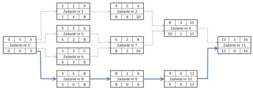 Pert encyklopedia zarzdzania pert przykadowy diagramg ccuart Image collections