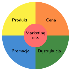 Marketing mix.png
